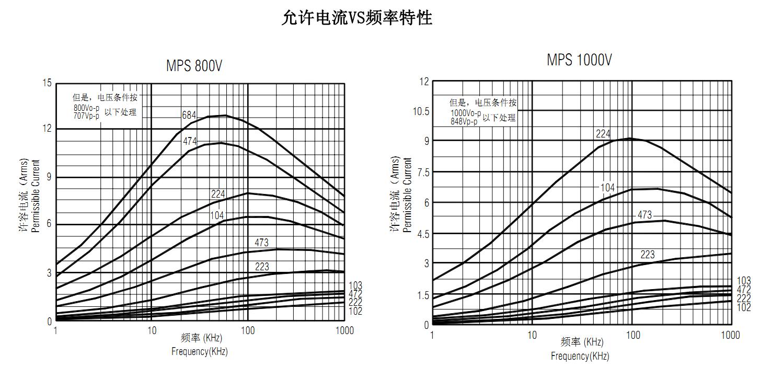MPS-223J-纹波电流.png