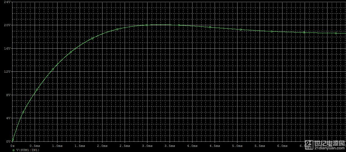 积分器输出波形