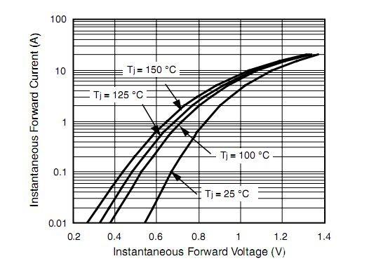 二极管特性曲线.JPG