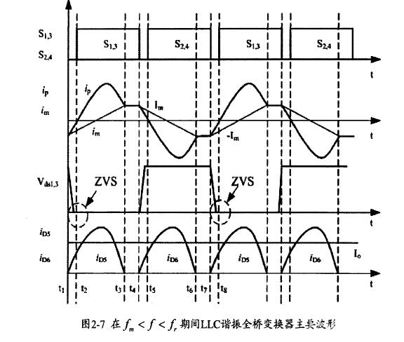 关于llc谐振电流的疑问