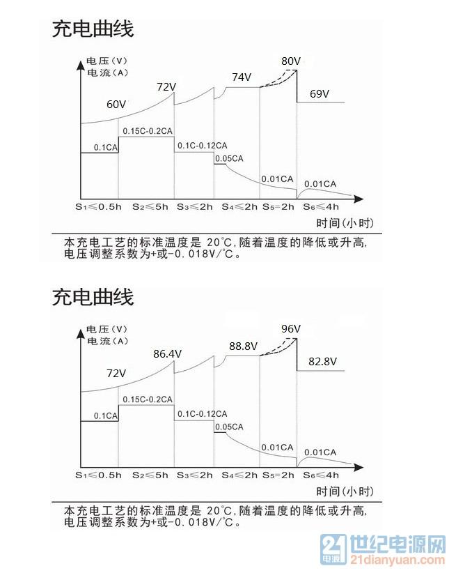 天能6015 7015电动汽车电池充电曲线.jpg