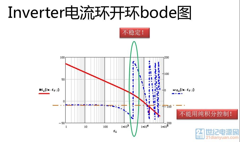 电流环开环bode图.jpg