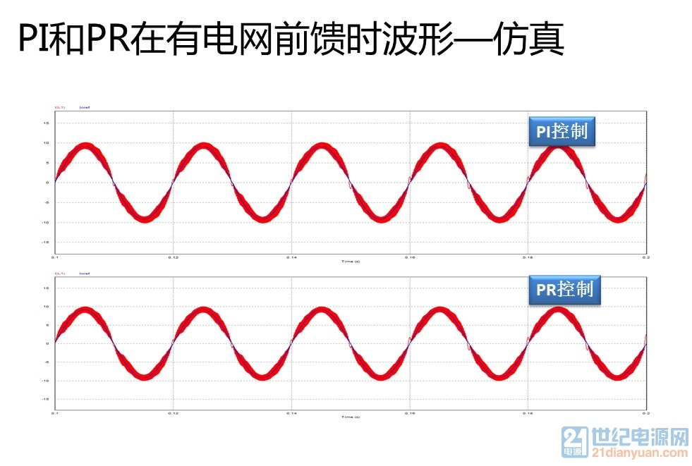 PI和PR在有电网前馈时波形—仿真.jpg