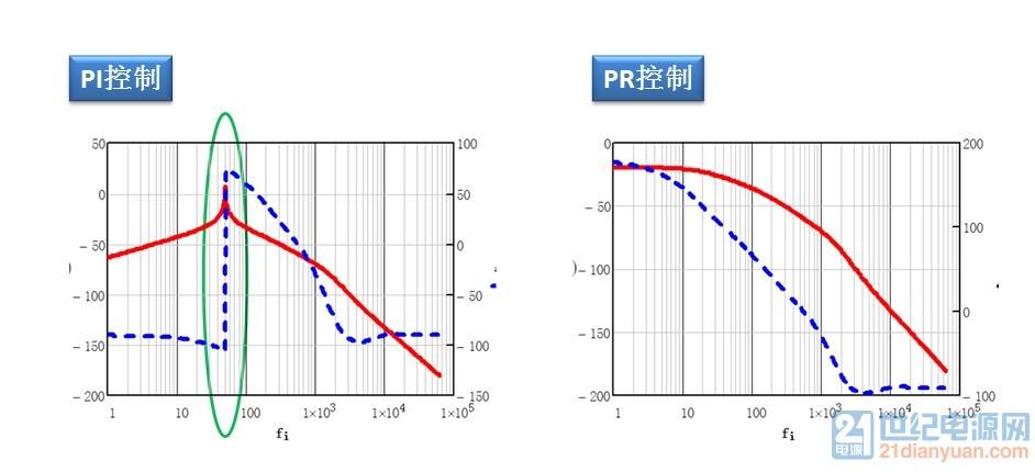 电流环调节器对电网扰动误差的影响.jpg