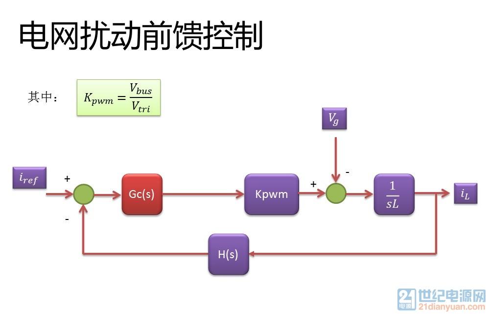 电网扰动前馈控制.jpg