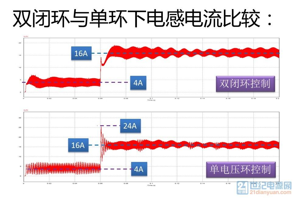 boost电路双闭环和单电压环仿真比较.jpg