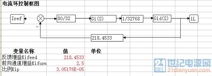 电流内环控制框图