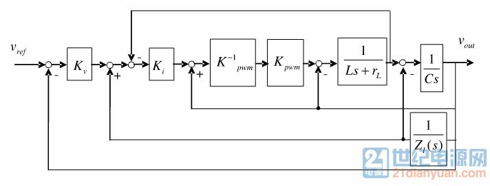 引入电感电流内环,输出电压补偿,负载电流扰动