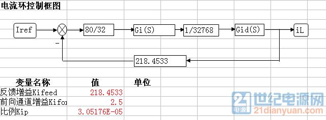 BUCK电流环控制框图