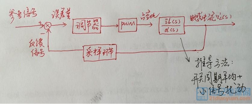 闭环框图1.jpg