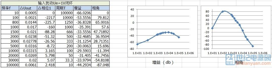 闭环输入扰动bode图1.jpg