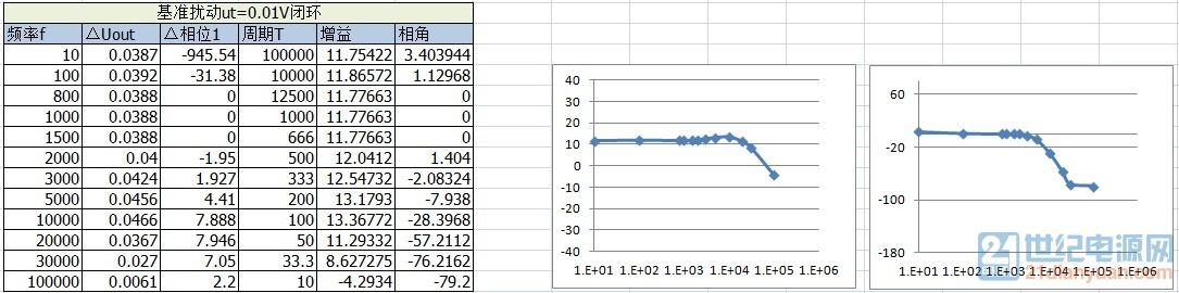 闭环基准扰动bode图1.jpg