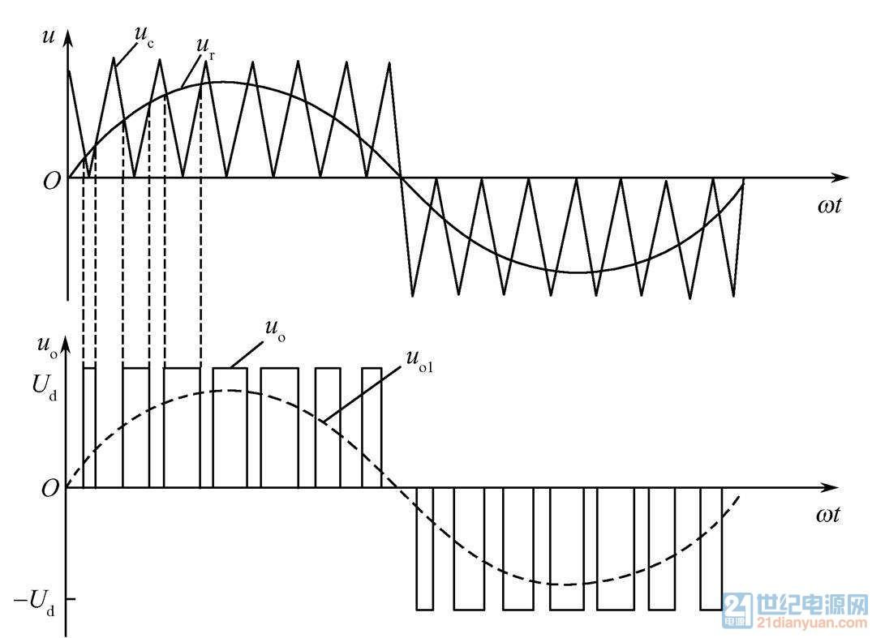 图3:SPWM波形