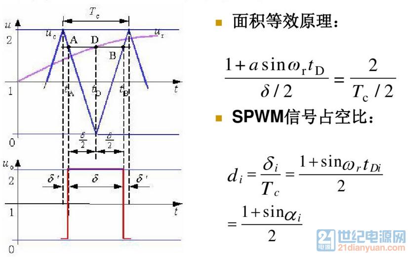 SPWM计算方法.png
