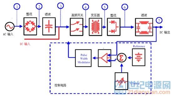 开关电源常规拓扑
