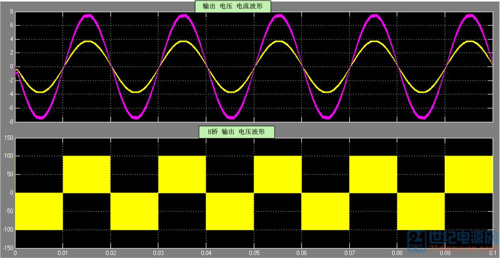 单极性仿真波形