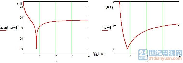 增益与输入电压关系.jpg