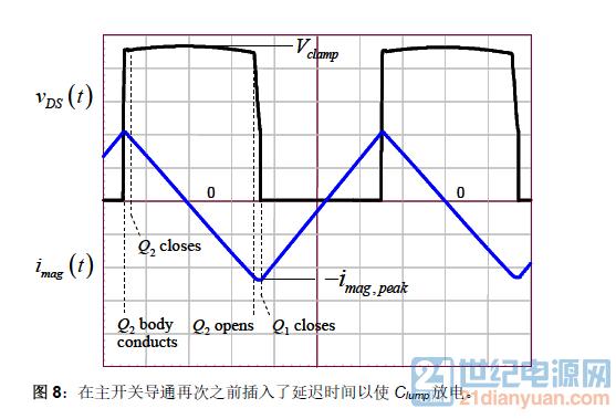有源钳位主MOS管VDS和励磁电流关系