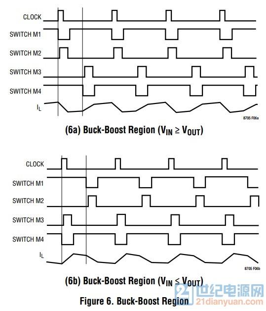 buck-boost区,各个波形如附件.