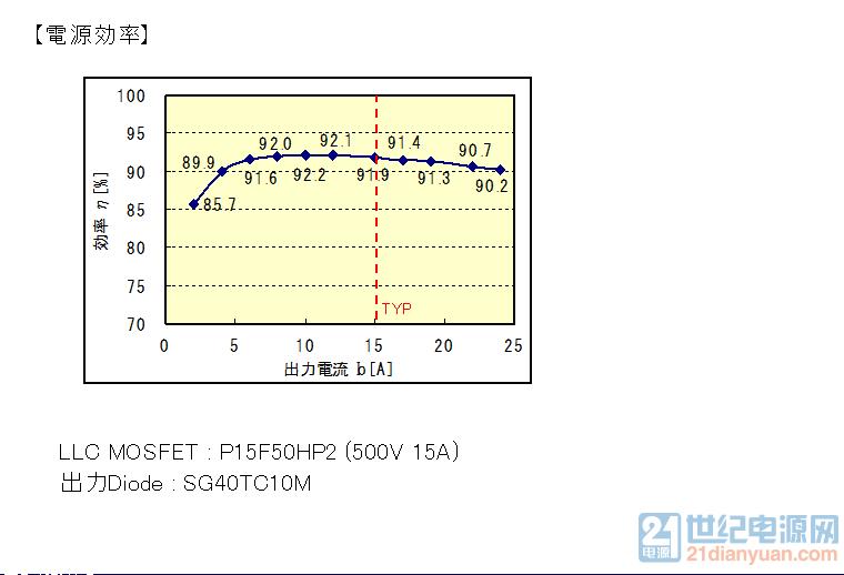 参照DEMO 24V 15A样机设计曲线