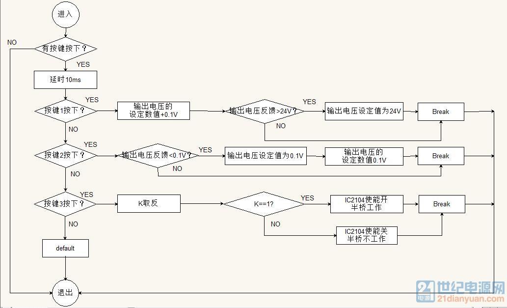 按键触发流程图