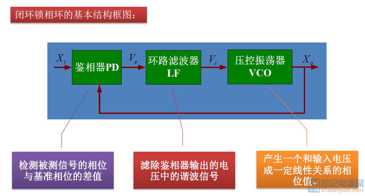 10.锁相环的基本结构框图.png