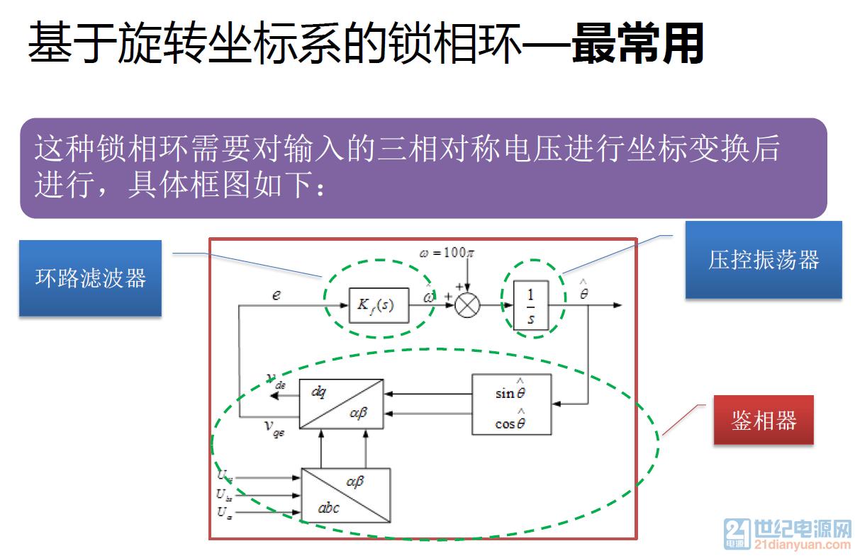 11.基于旋转坐标系的锁相环.png