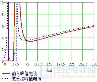 微分与基波法对比.jpg