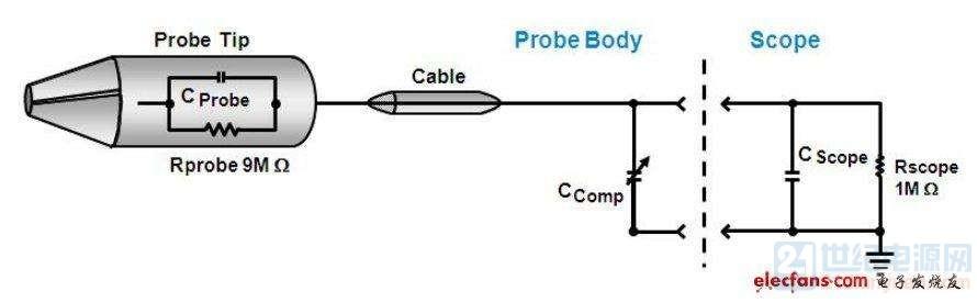 高阻无源探头的等效电路