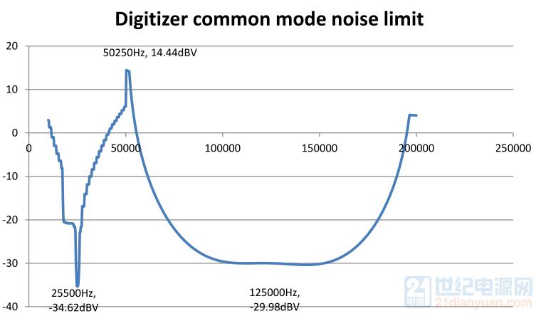Digitizer common mode noise limit.png