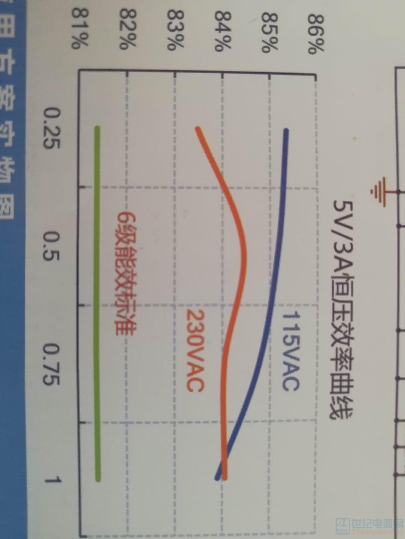 5V/3A恒压效率曲线