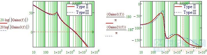 Type3bode图.jpg