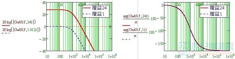 不同增益bode图.jpg
