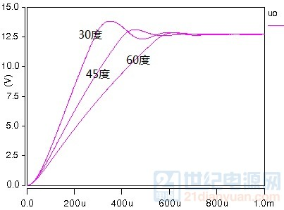 相位余量与启动波形的关系.jpg