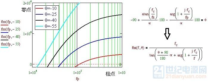 零点与预设相位极点的关系.jpg