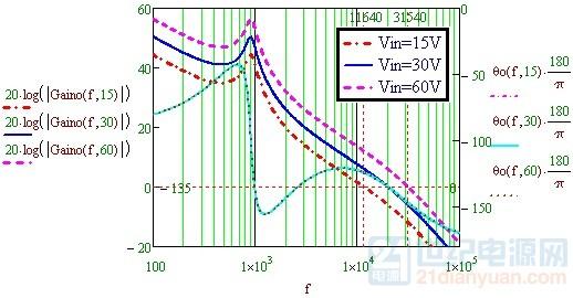 输入电压对穿越频率的影响.jpg