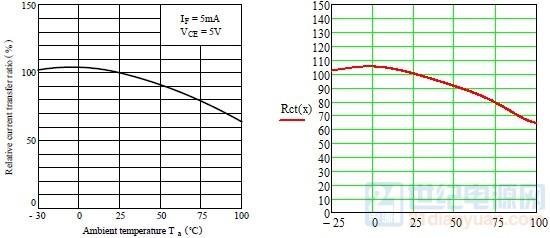 Rct温度对比.jpg