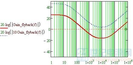 右半平面零点的增益限制.jpg