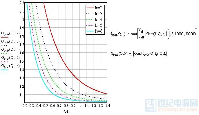 LLC峰值增益曲线.jpg