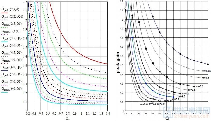 LLC峰值增益对比.jpg