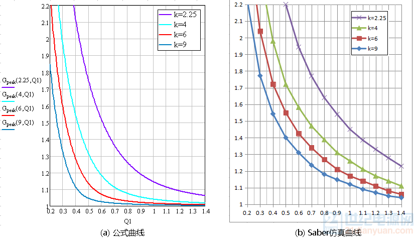 LLC公式与仿真峰值增益对比.png