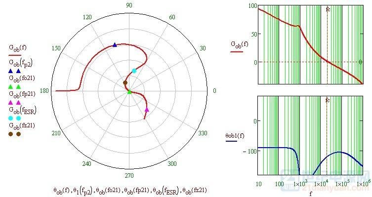 buck条件稳定极坐标.jpg