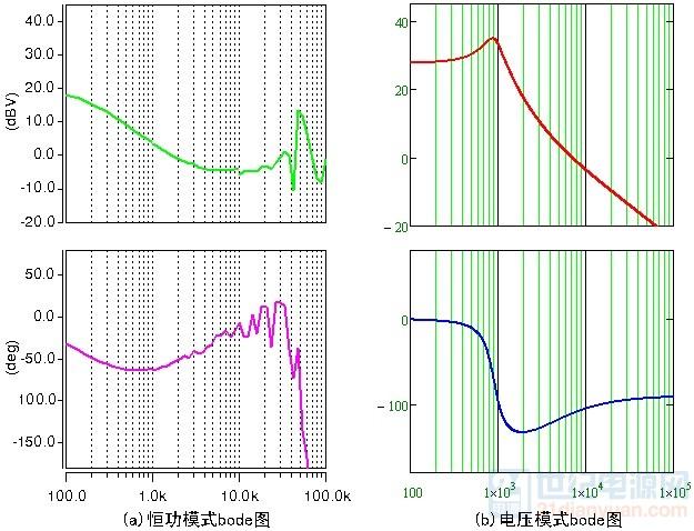 恒功与电压控制模式bode图对比.jpg