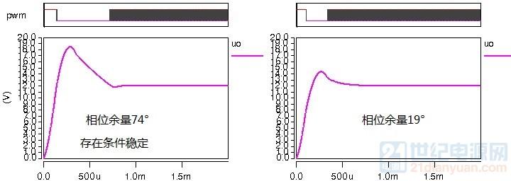 同增益条件稳定与非条件波形对比.jpg
