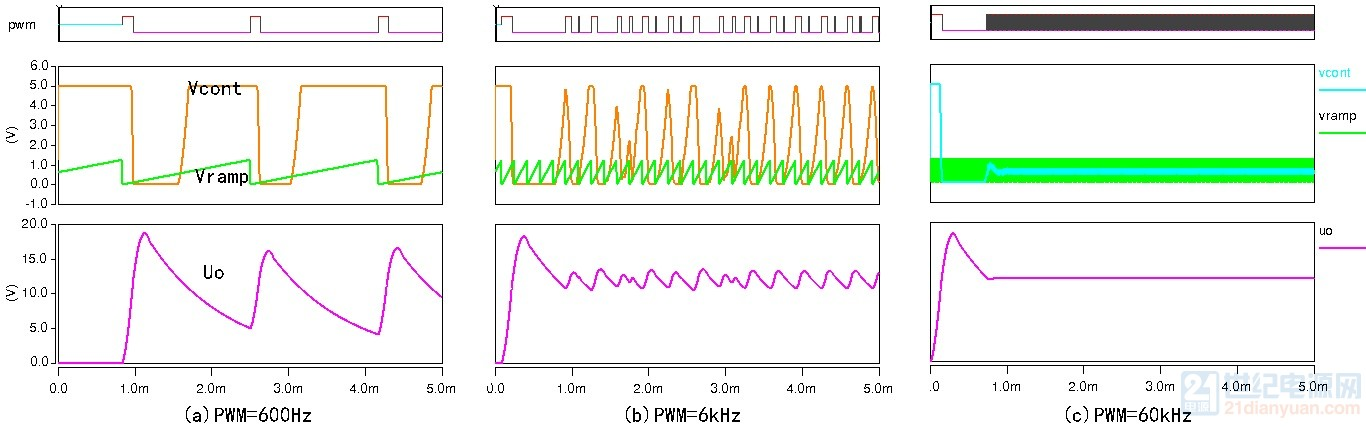 不同频率大小信号对比.jpg