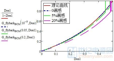 漏感对增益曲线的影响.jpg