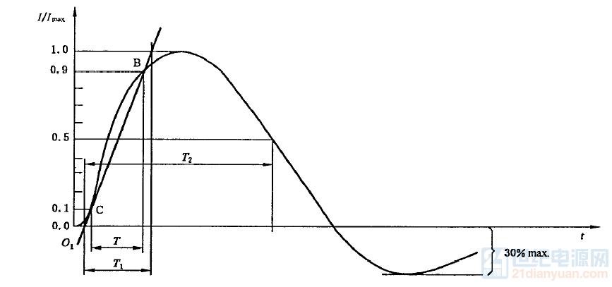 浪涌短路电流.png