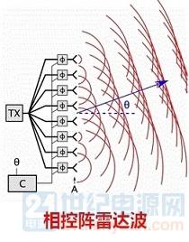 Phased_array_animation_.jpg