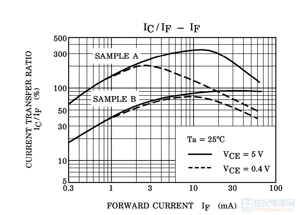 TLP521CTR