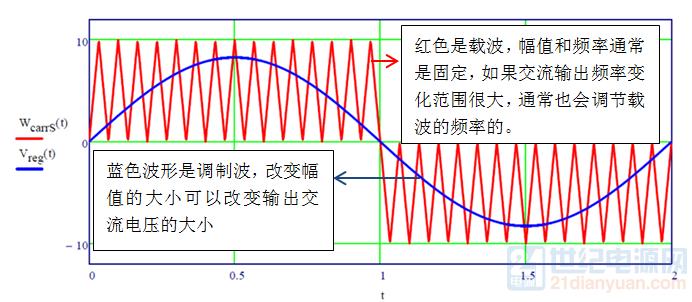 载波和调制波.png